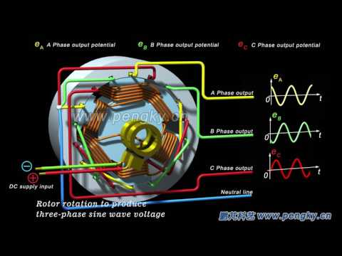 Three - phase AC generator working principle(multi-pole) | Diesel alternators | HD 3D animation