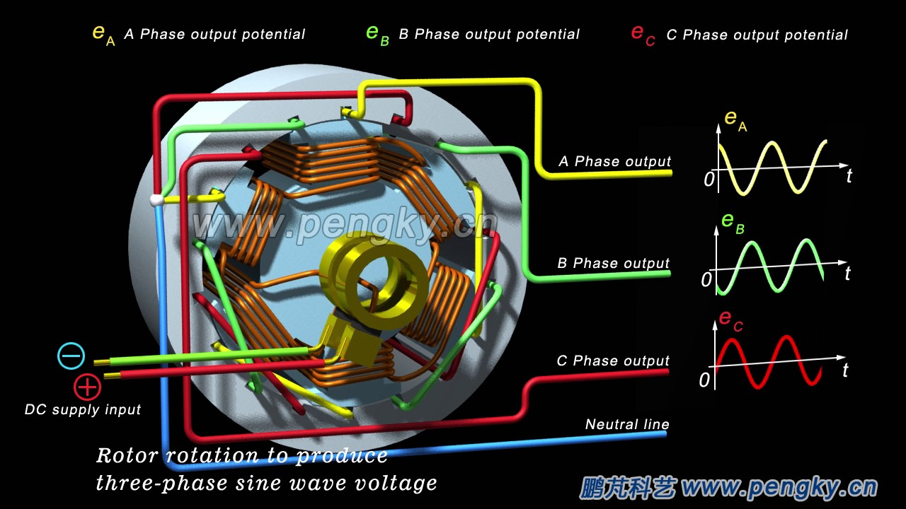 hight resolution of three phase ac generator working principle multi pole diesel alternators hd 3d animation