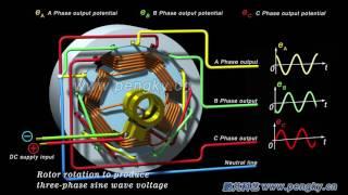 Three - phase AC generator working principle(multi-pole) | Diesel alternators | HD 3D animation