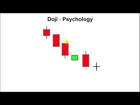 How to Read Candlestick Charts – Lesson 8: Doji