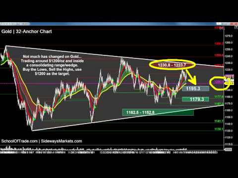 Trading Ranges – 3 Ways to Profit | SchoolOfTrade Newsletter 01/08/15