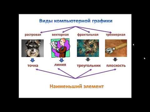 Назначение и основные возможности графических редакторов  Виды компьютерной графики