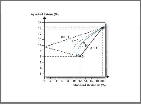 Econ 133, Lecture 9 - Portfolio Optimization