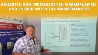 Wärmemarkt in Deutschland und Bauarten von verschiedenen Wärmepumpen | Höcker Wärmepumpen
