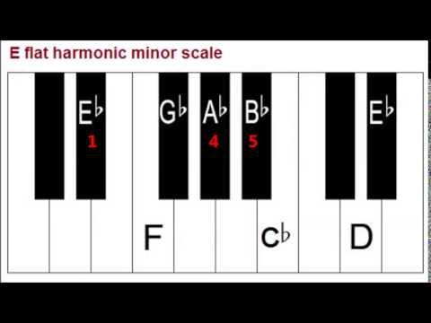 Primary Chords In The Key Of E Flat Minor On Piano I Iv V Chords