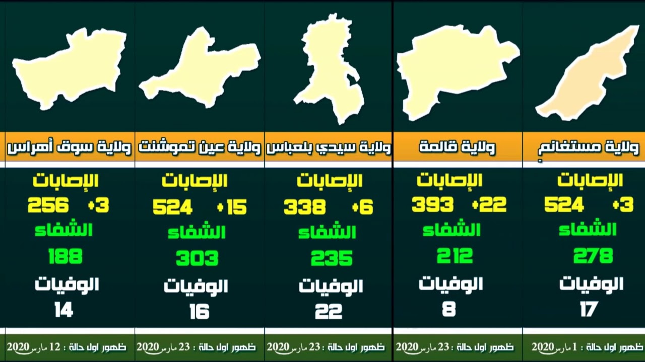احصائيات فيروس كورونا في الجزائر حسب الولايات يوم الأحد 9 أوت