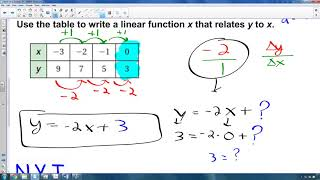 Math 8 - 6.3a - Writing and Using Linear Functions
