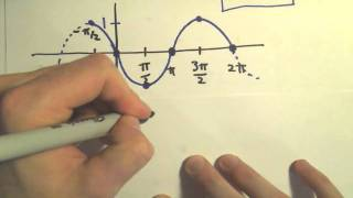 Graphing Sine and Cosine with Phase (Horizontal) Shifts, Example 2