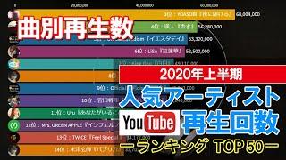 【2020年上半期】人気アーティスト[曲別]youtube再生回数ランキング TOP50【動くグラフ】