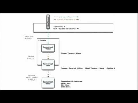 Application Resilience Engineering and Operations at Netflix with Hystrix