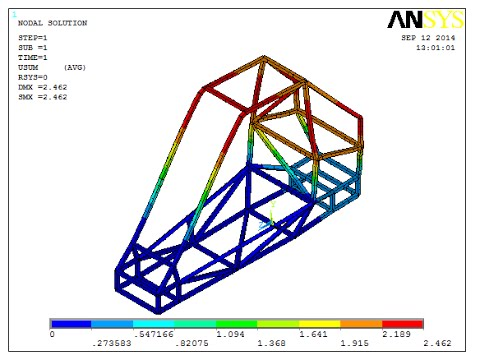 Ansys Baja car frame stress analysis - YouTube