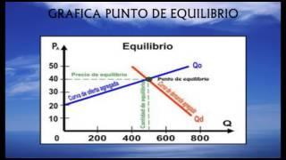 VIDEO PUNTO DE EQUILIBRIO