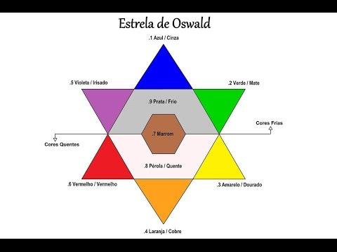 Preferência Você Linda: ♕Colorimetria entenda a (Estrela de Oswald) por  BU68
