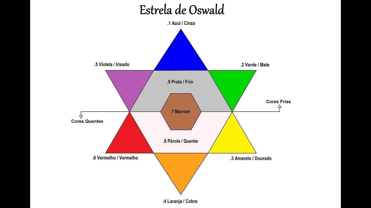 Muito Colorimetria entenda a (Estrela de Oswald) por Rafael Secolin  AG42