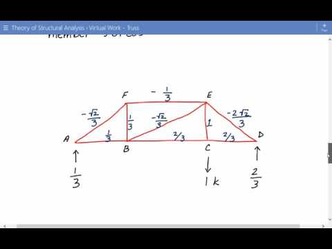 Deflection of Truss Using Virtual Work Method, Structural Analysis for Trusses Example 1