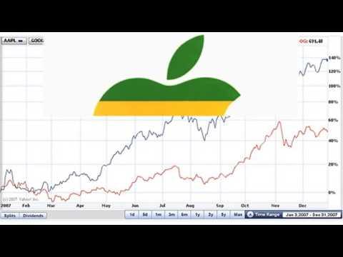 Watch Курс «Практический. Стабильная Прибыль На Рынке Акций» - Курса Акций На Рынке