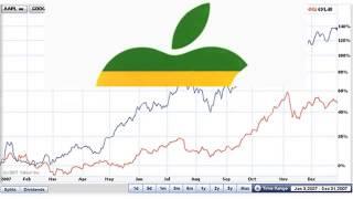 Как заработать на росте и падении акций