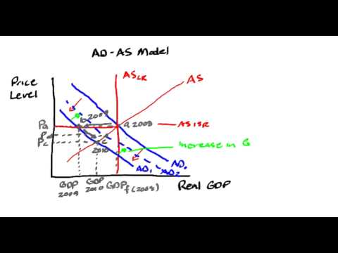 AD-AS Model - Macroeconomic Analysis