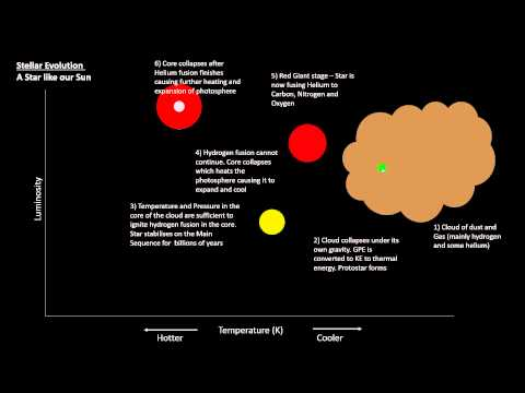 P7 - Hertzsprung-Russell Diagram and Stellar Evolution