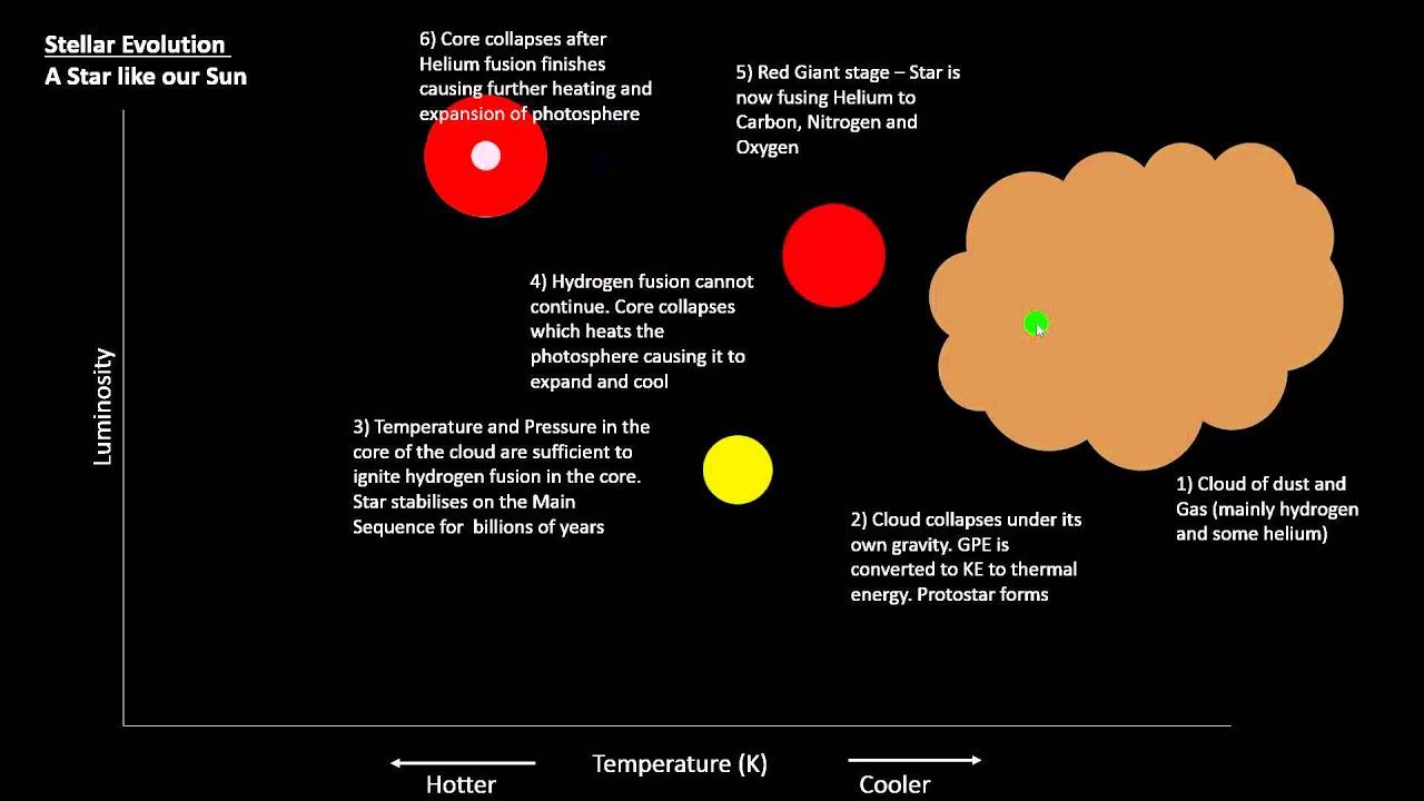 p7 hertzsprung russell diagram and stellar evolution [ 1280 x 720 Pixel ]