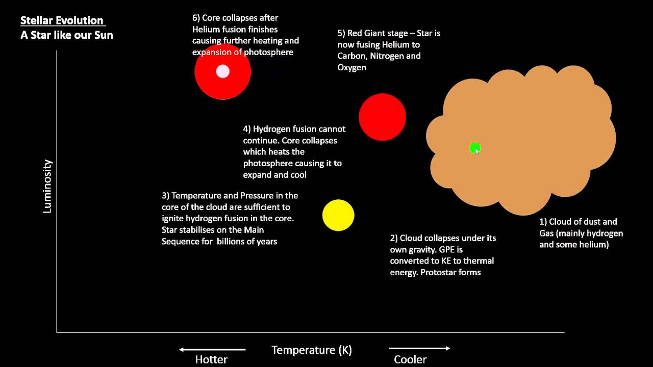P7  HertzsprungRussell Diagram and Stellar Evolution  YouTube
