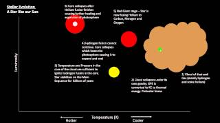 P7 - Hertzsprung-Russell Diagram and Stellar Evolution