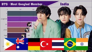 BTS ~ Most Popular Member in Different Countries on Google (2020 Edition)