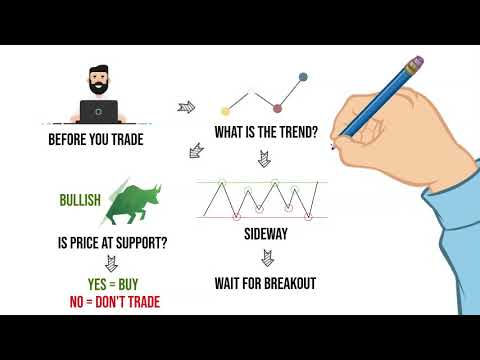 Flowchart for forex trading