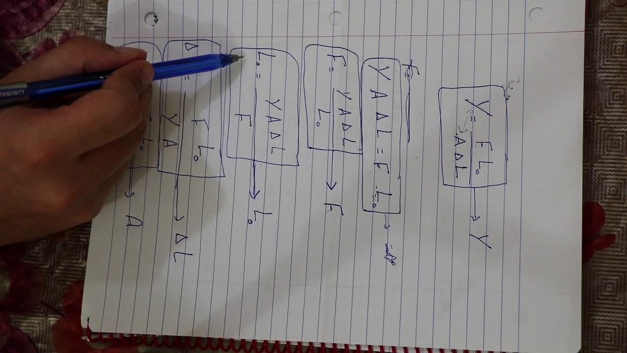 فيزياء الرابع العلمي-الفصل الثاني- الاجهاد,المطاوعه ,معامل يونك ,حل مثال لمعامل يونك