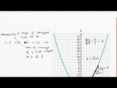 Derivative as slope of curve | Derivatives introduction | AP Calculus AB | Khan Academy