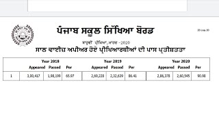 Complete merit list and district wise pass percentage !!PSEB 10+2 results 2020