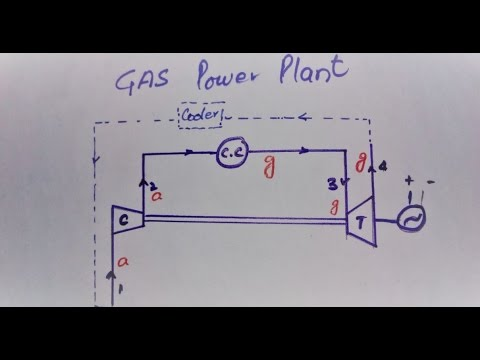 Gas Turbine Power Plant Intro Diagrams Processes Energy eq