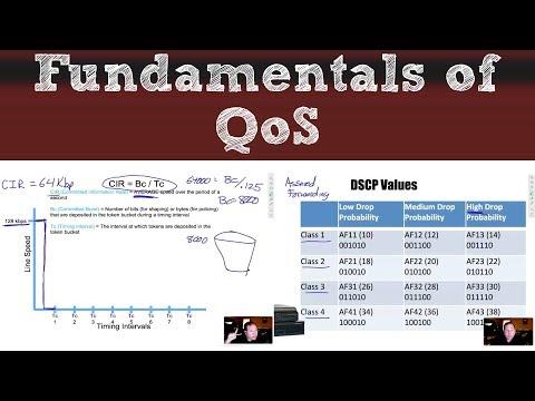 Fundamentals of QoS