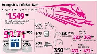 Tranh cãi về hiệu quả kinh tế cao tốc Bắc - Nam