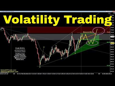 Volatility Trading Strategy | Crude Oil, Emini, Nasdaq, Gold & Euro
