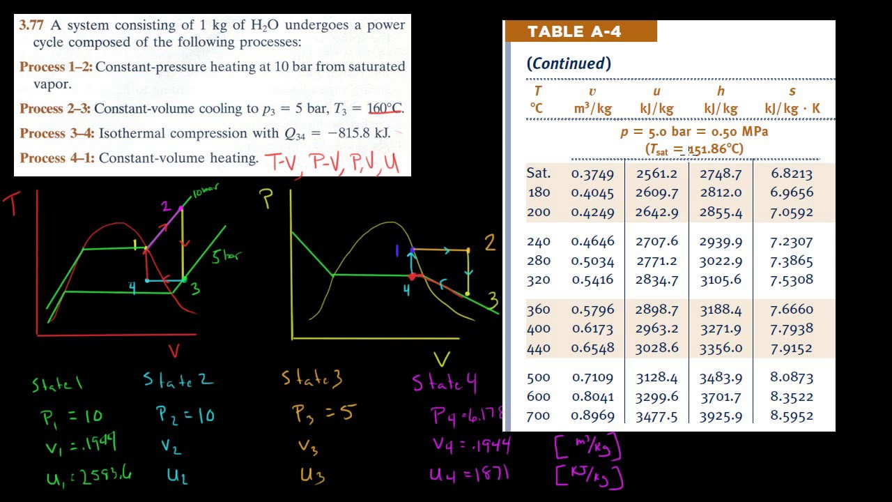 Thermodynamics TV   PV diagrams  and properties example