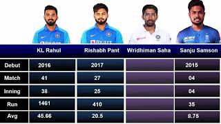 KL Rahul vs  Rishabh pant vs  wridhiman shaha Vs sanju samson comparison (upcoming wicket keeper)