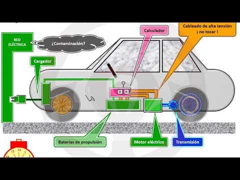INTRODUCCIÓN A LA TECNOLOGÍA DEL AUTOMÓVIL - Módulo 14 (11/16)