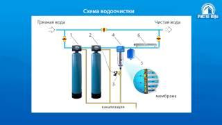 Оборудование для очистки воды с промывными мембранами из структурированного титана(, 2017-01-10T06:17:12.000Z)