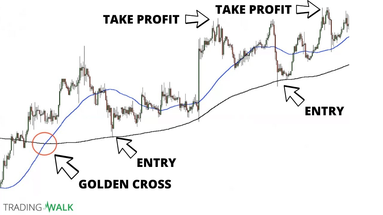 The Best Moving Average Crossover Strategy (with Video)