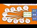 【組織營銷】如何打通網路行銷管道 02FB行銷
