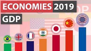 Top 20 Economies 2019 (Nominal GDP)