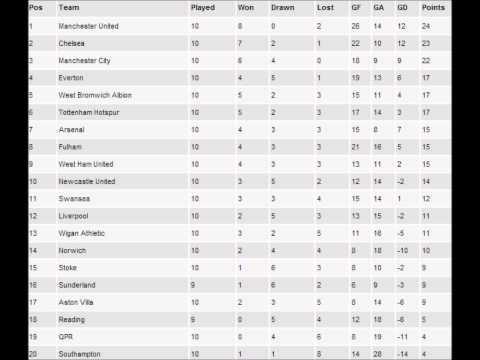 EPL Table Week 8 - Season 2012/2013