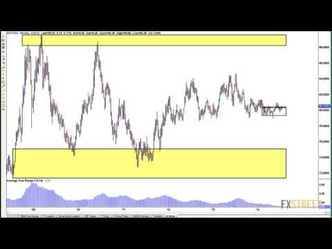 Sam Evans: Market Outlook