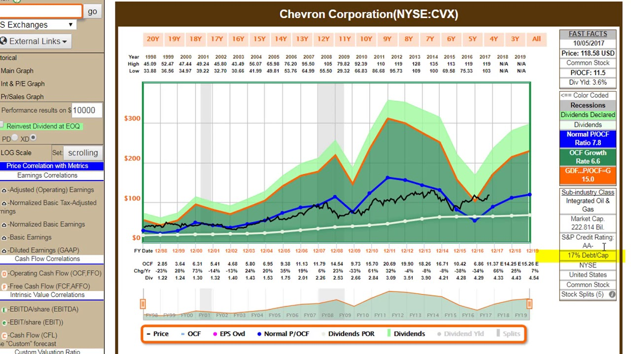 Are These The 6 Best Stocks In The Dow Jones Industrial Average? - Part 3 Of 5