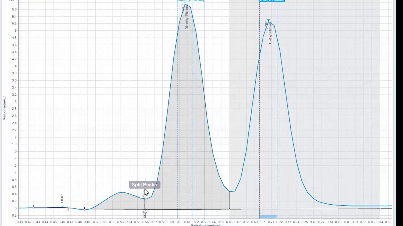 How to manually integrate a peak in OpenLab CDS