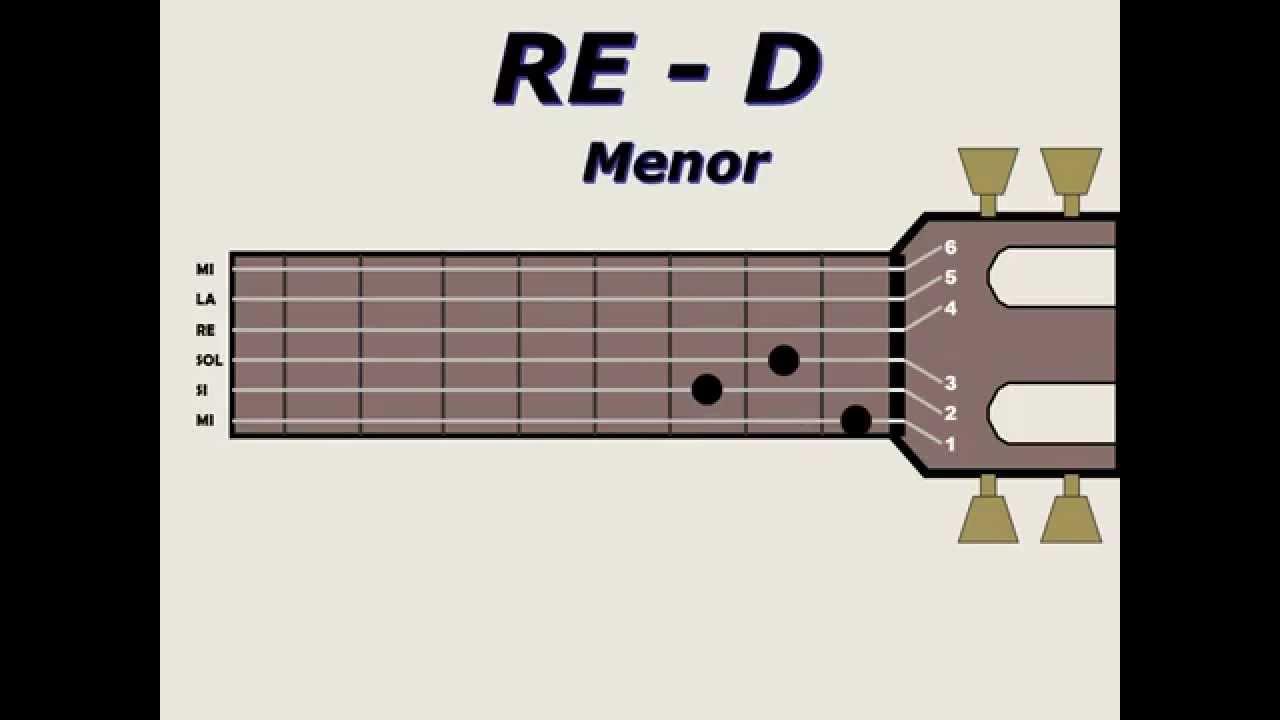 Aprendo Guitarra Hablemos De Acordes Acordes Basicos Para