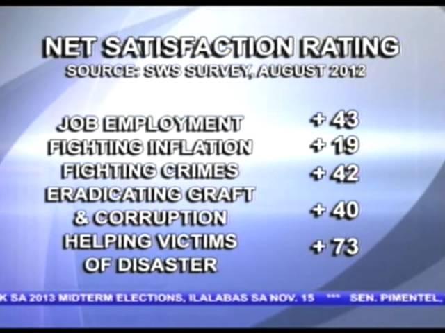 Palasyo, ikinatuwa ang pag-akyat ng net satisfaction rating ni PNoy sa pinakahuling survey ng SWS