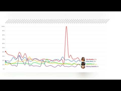 Line chart race. Porn Star that a lot of Spain people search.(Source : Google Trends & Wikipedia) from YouTube · Duration:  4 minutes 25 seconds