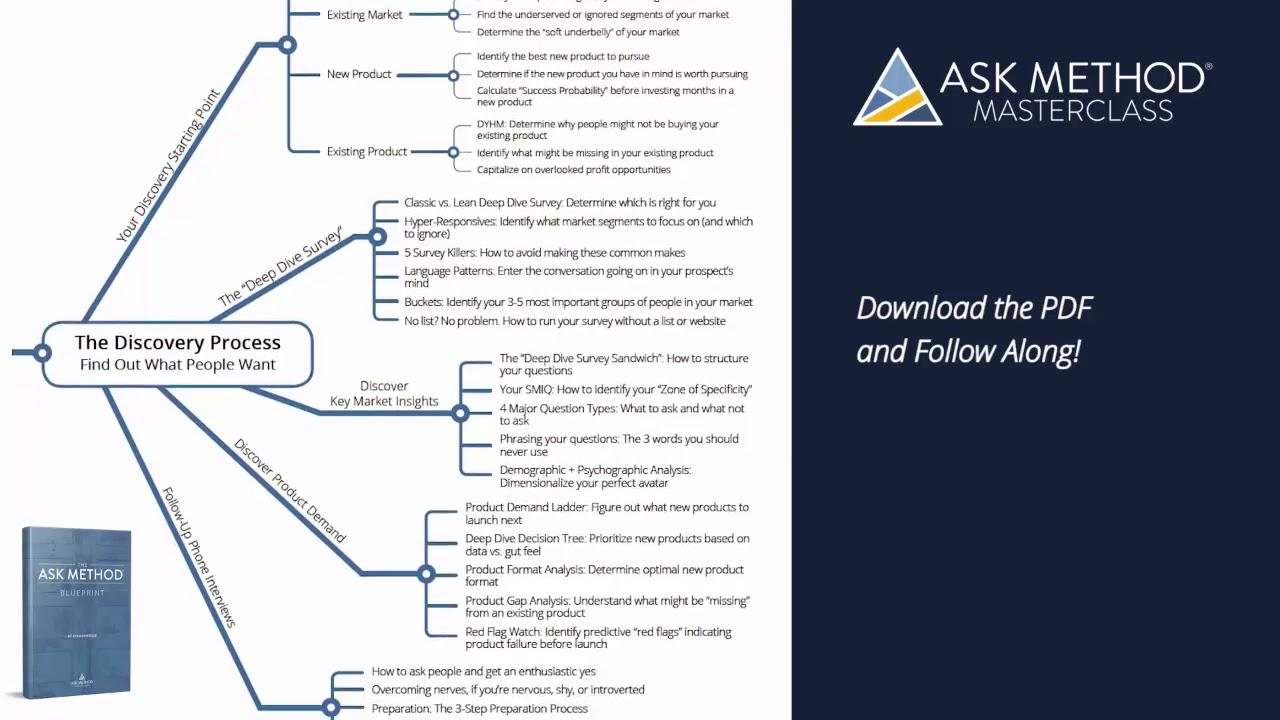Free pdf download your ask method blueprint youtube free pdf download your ask method blueprint malvernweather Choice Image